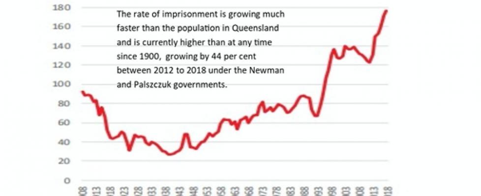 Queensland's prison crisis: Some modest proposals